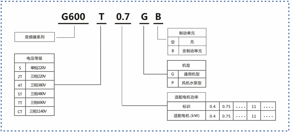 g600系列变频器 - 变频器